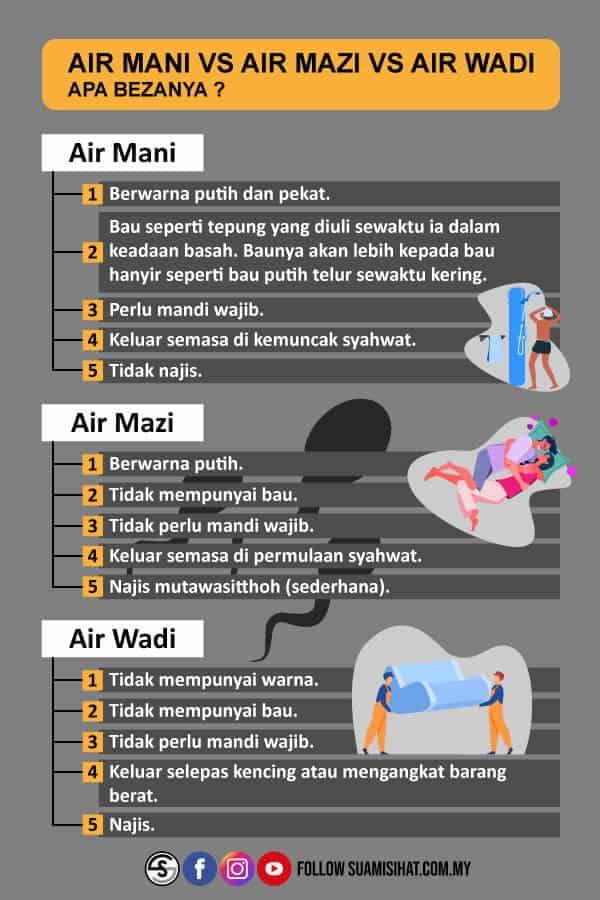 air mani vs air wadi vs air mazi