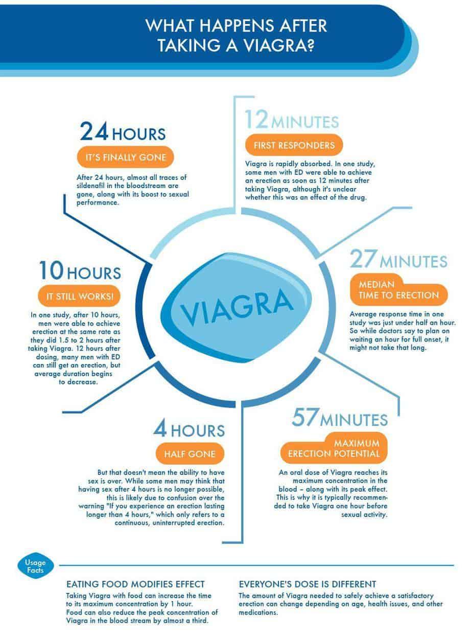 bagaimana viagra berfungsi